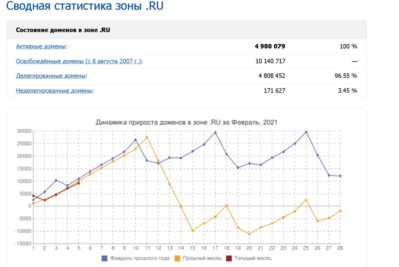Сводная статистика доменов зоны .RU