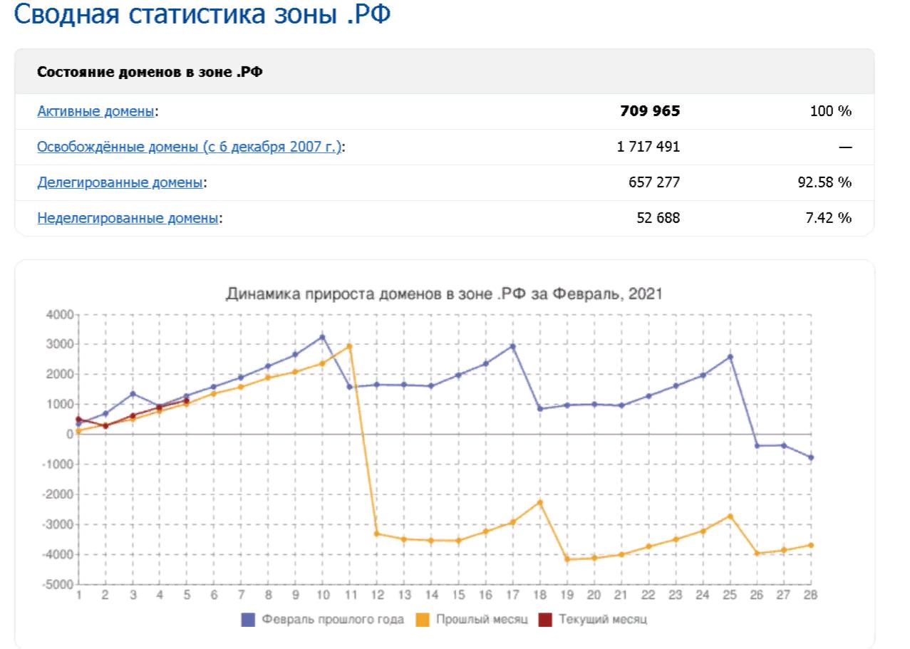 Статистика доменов зоны .РФ
